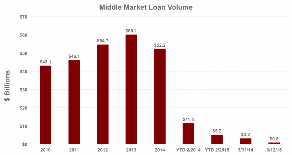 Declining Loan Volume
