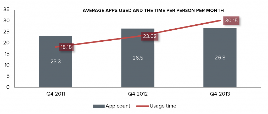 Mobile Marketing chart 1
