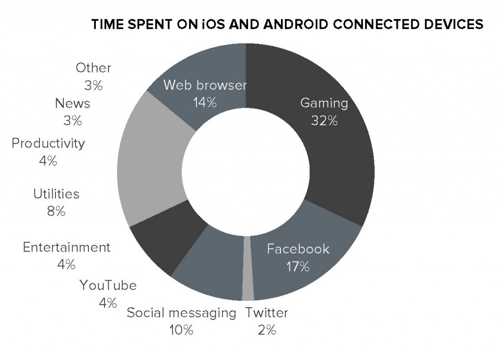 Mobile Marketing chart 2