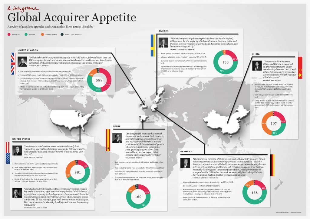 Global Acquirer Trends